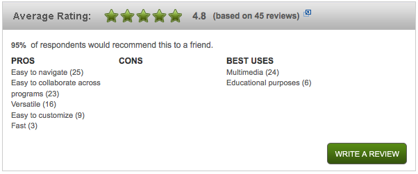 Average 5 star rating at bhphotovideo.com