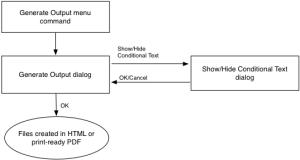 Output_flowchart